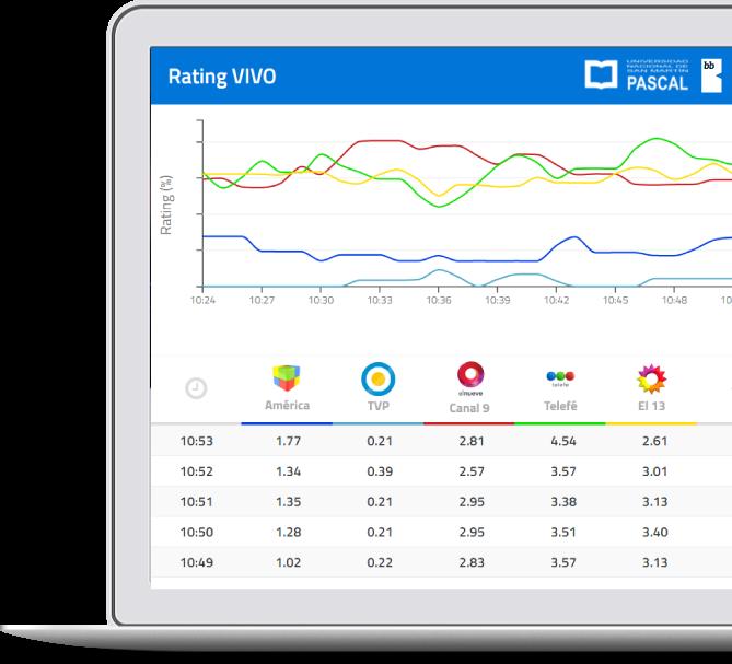 Preview 02 Rating Vivo