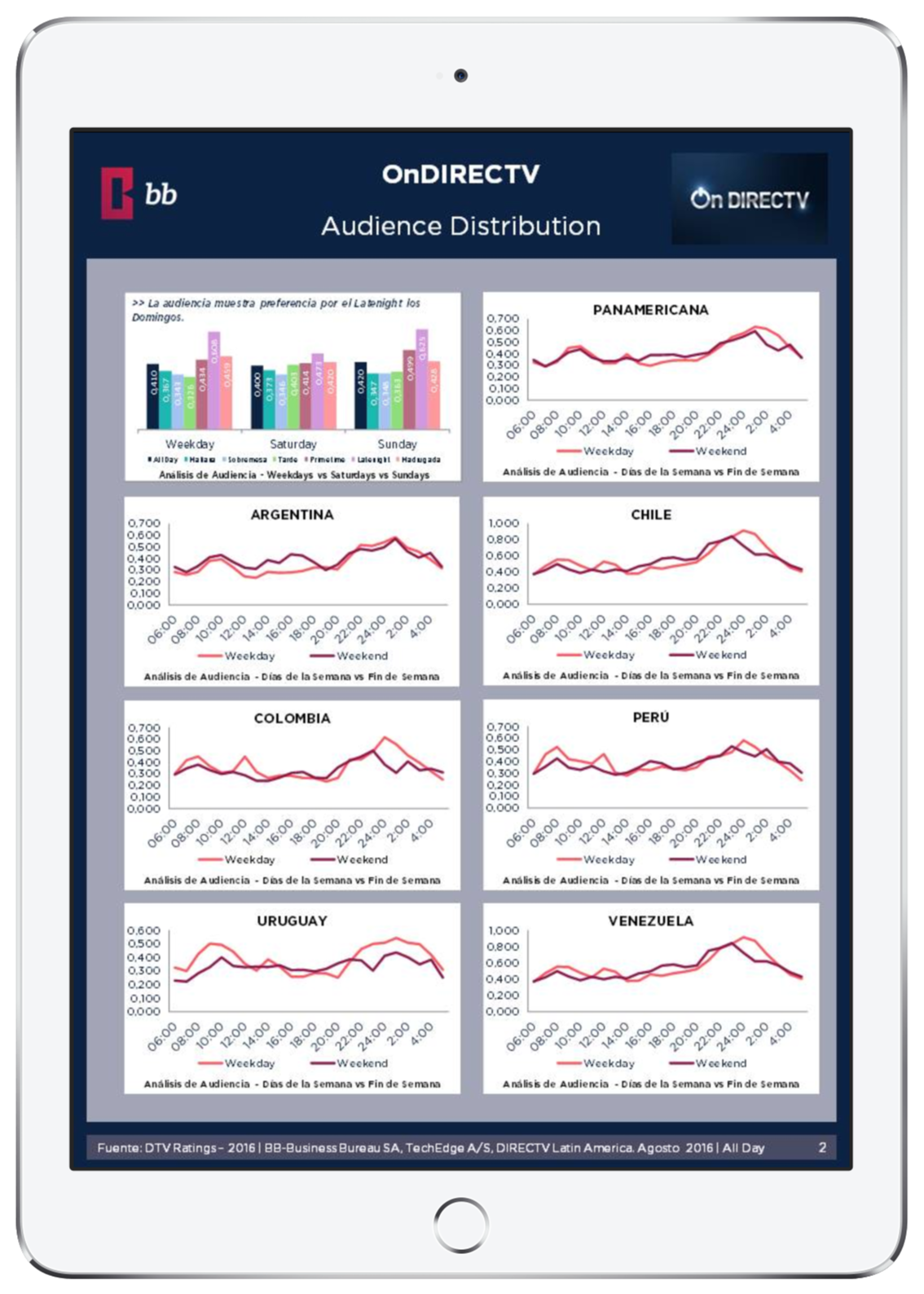 Preview Ratings - Audience Distribution
