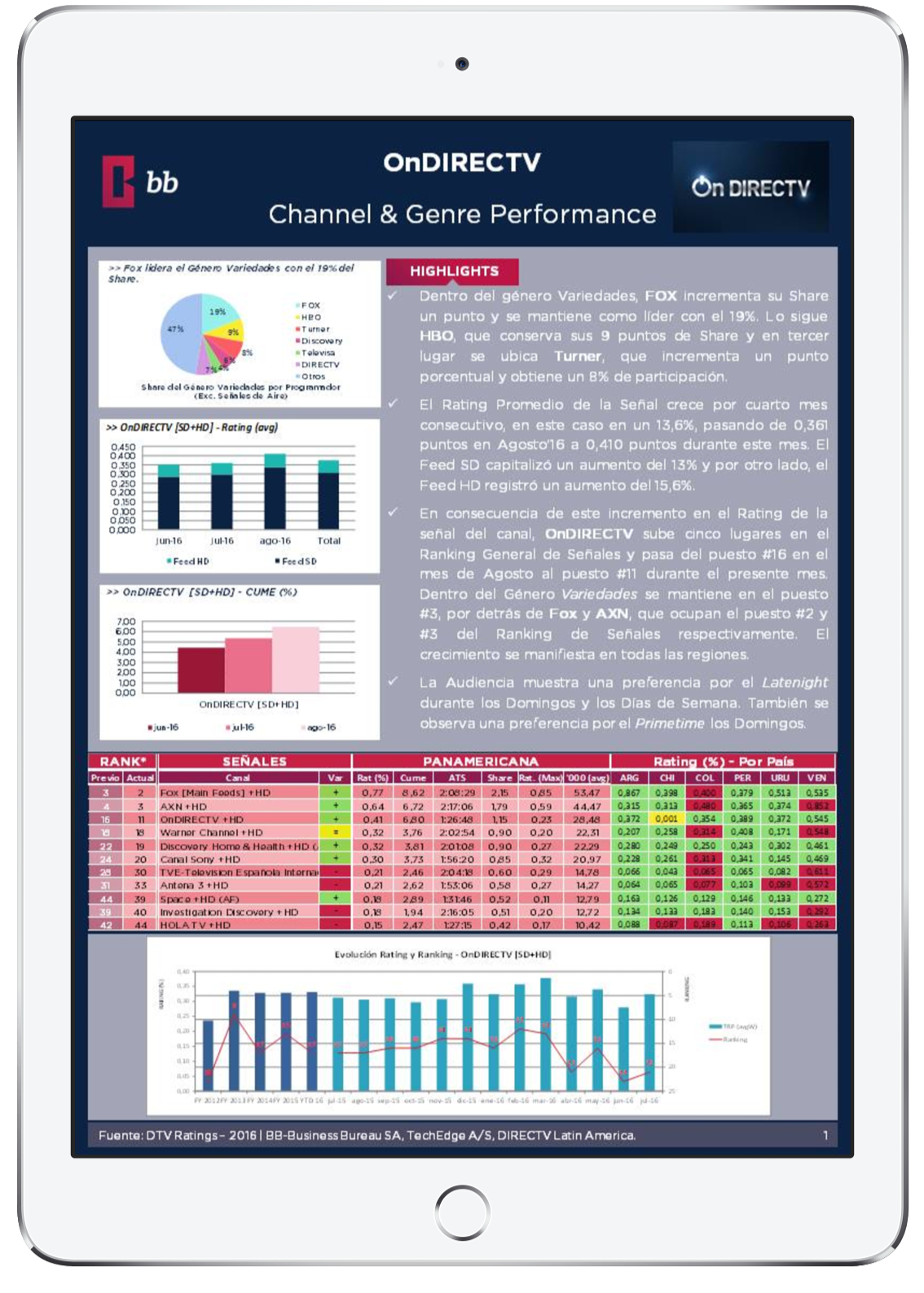 Preview Ratings - Channel & Genre Performance