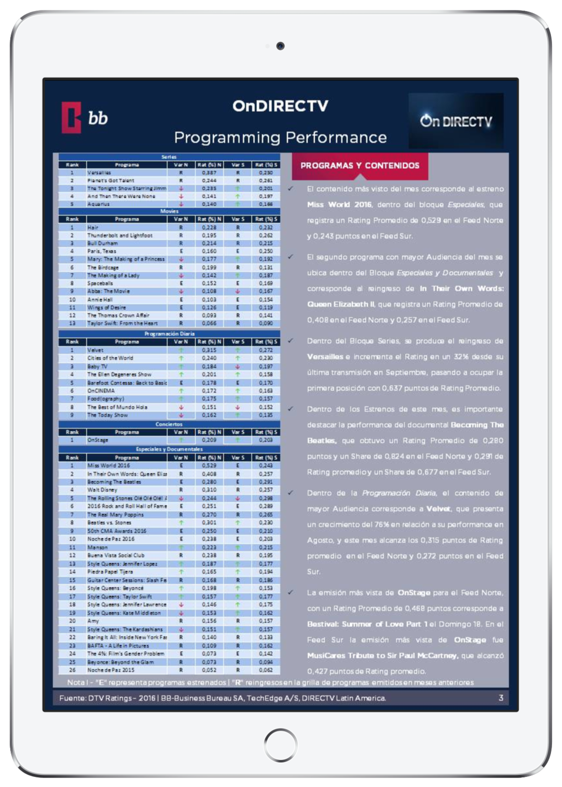 Preview Ratings - Programming Performance