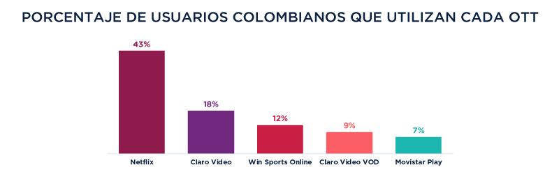 BB Chart | % de usuarios colombianos que utilizan cada OTT